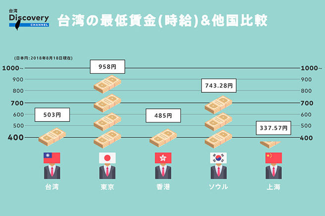 台湾の最低時給インフォグラフィック