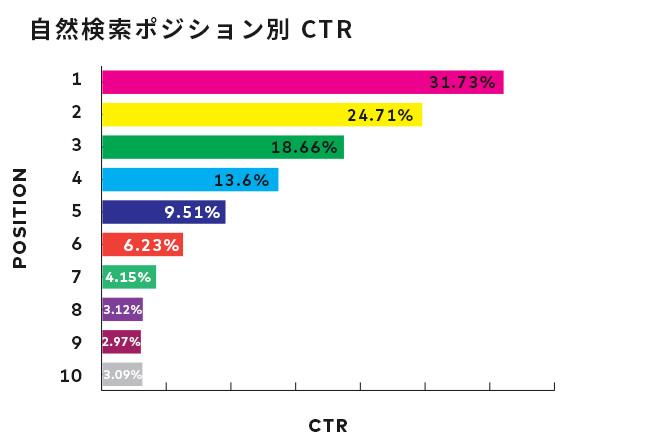 自然検索ポジション別CTR
